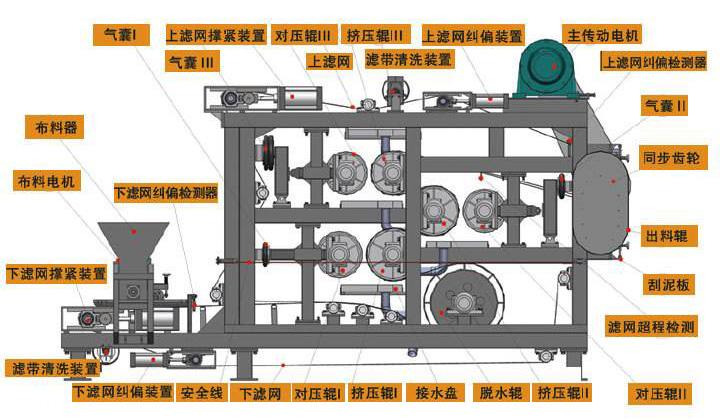 转鼓浓缩一体带式压滤机